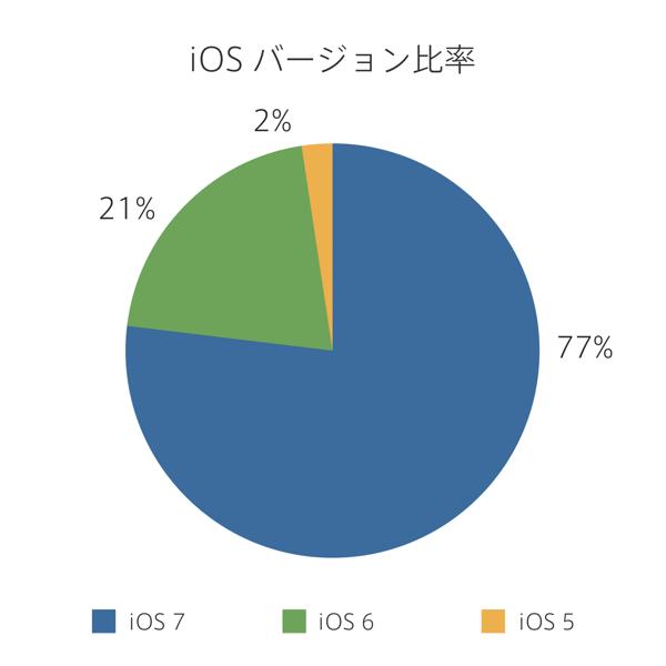 ios_pie 2